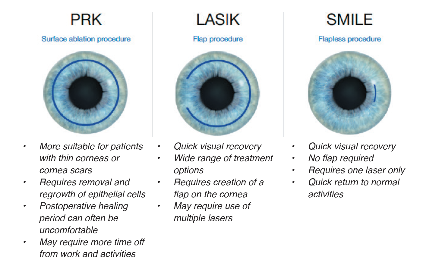 Comparison of PRK (surface ablation procedure), LASIK (flap procedure) and SMILE (flapless procedure)